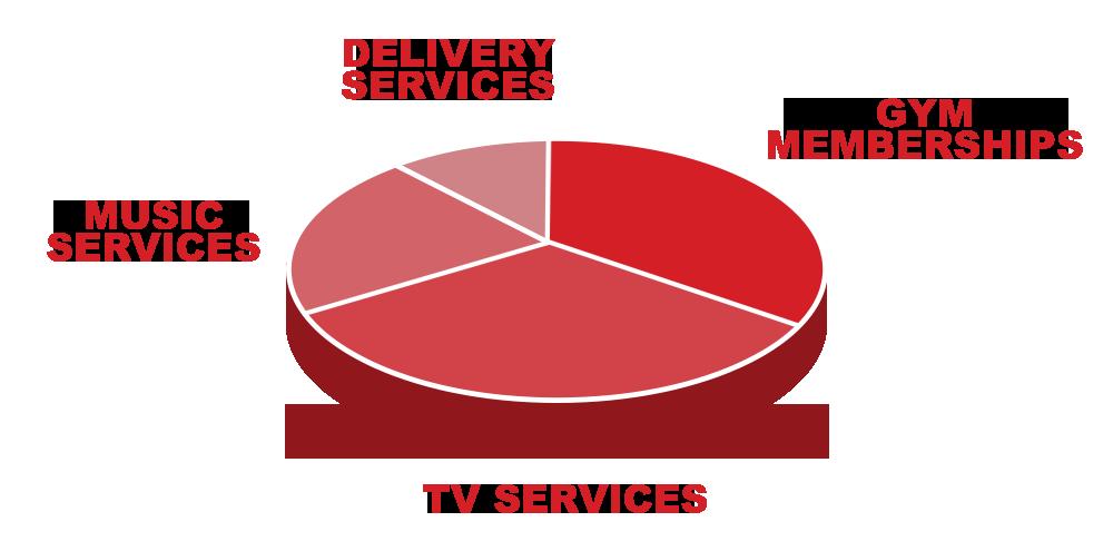 pie chart showing membership breakdown