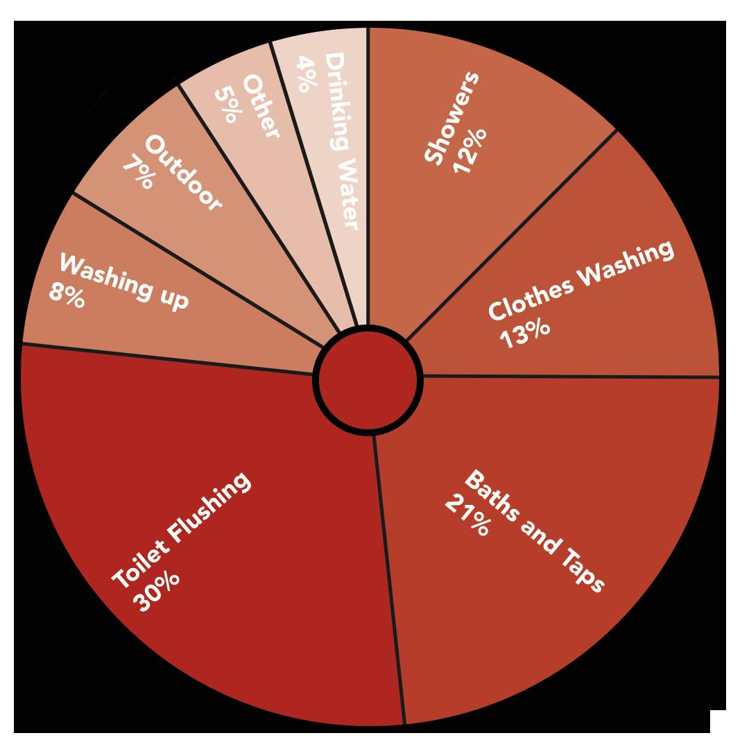 Water water pie chart